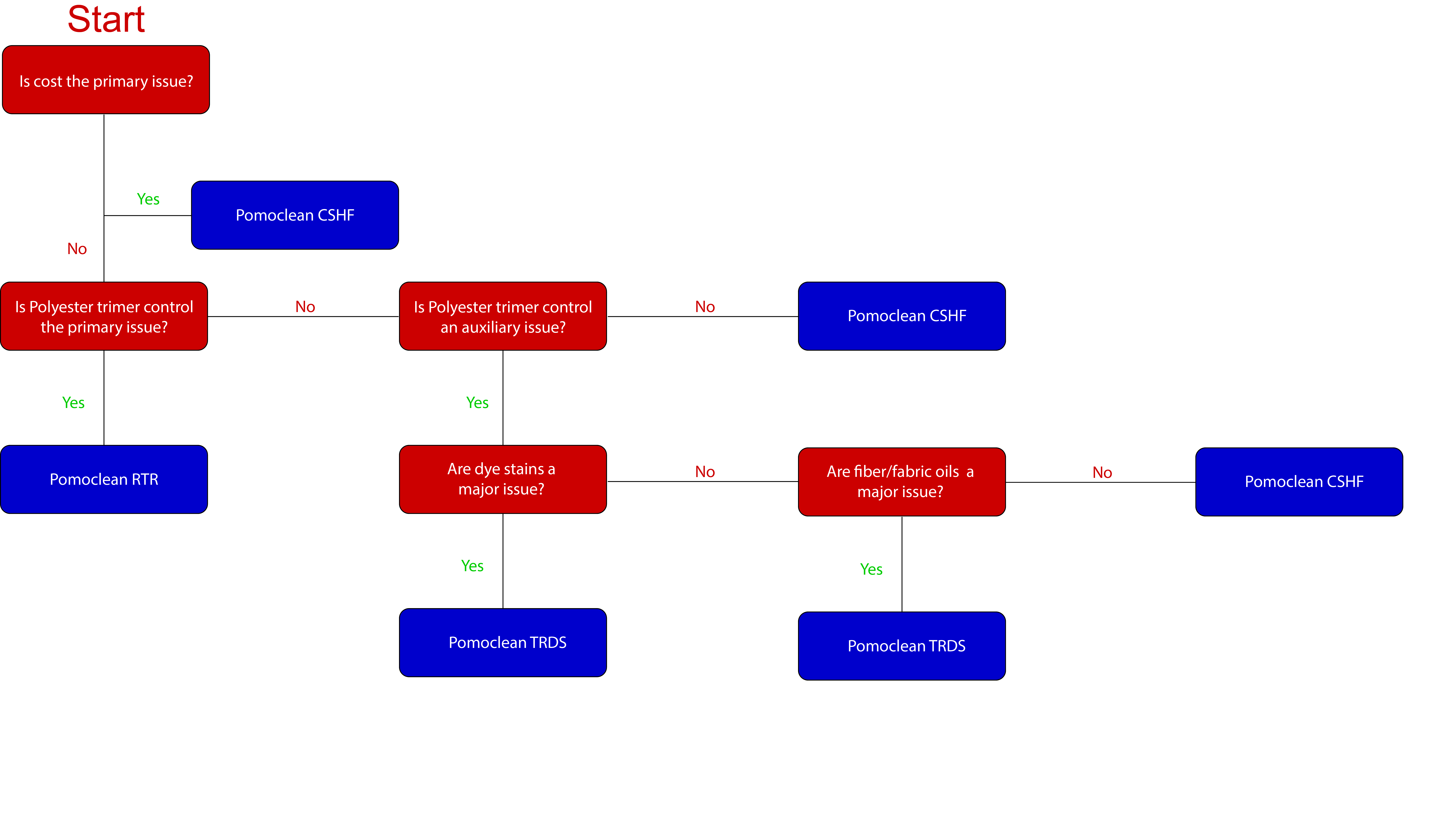 Machine cleaner decision tree - public-blank